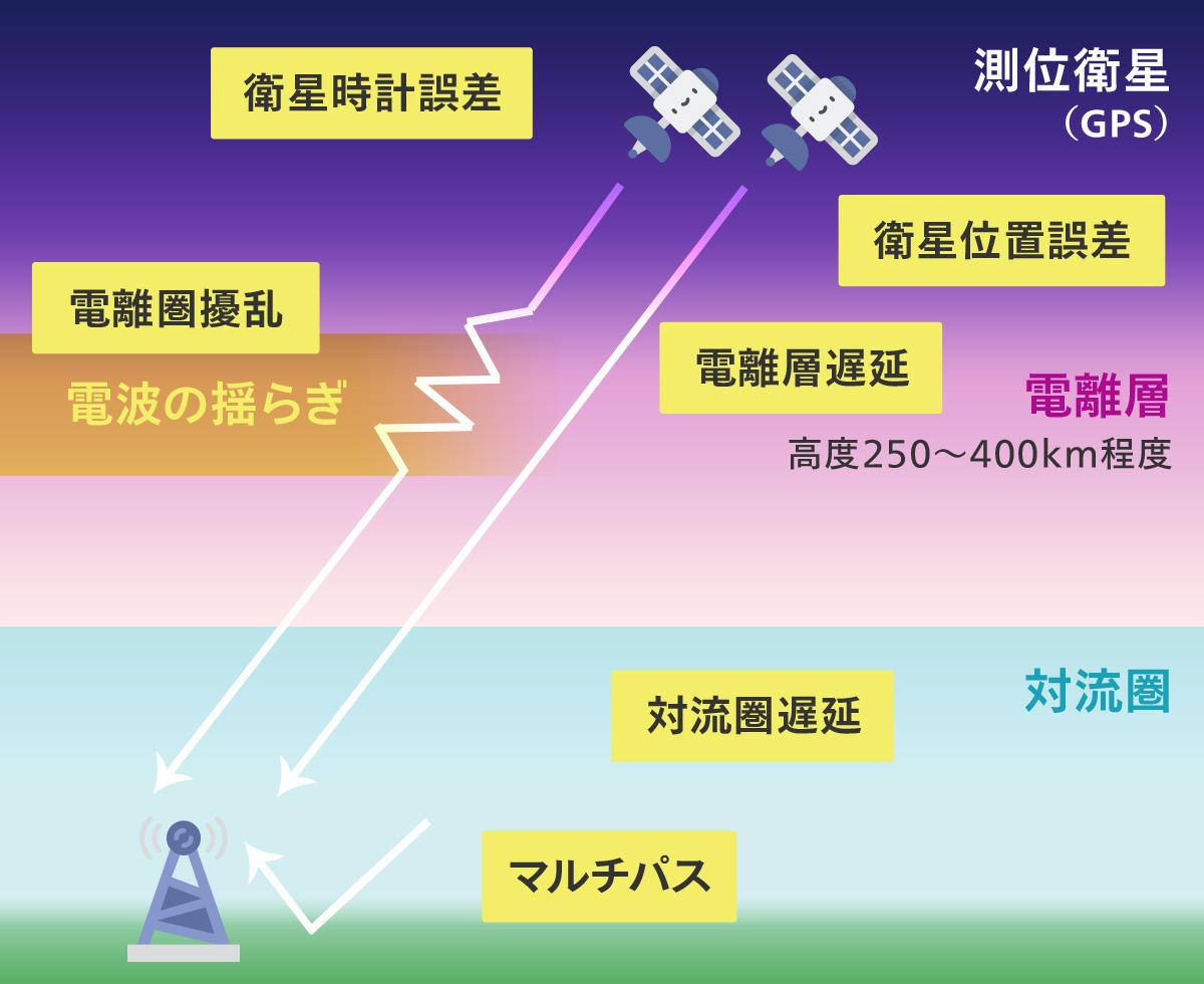 衛星電波シンチレーション観測